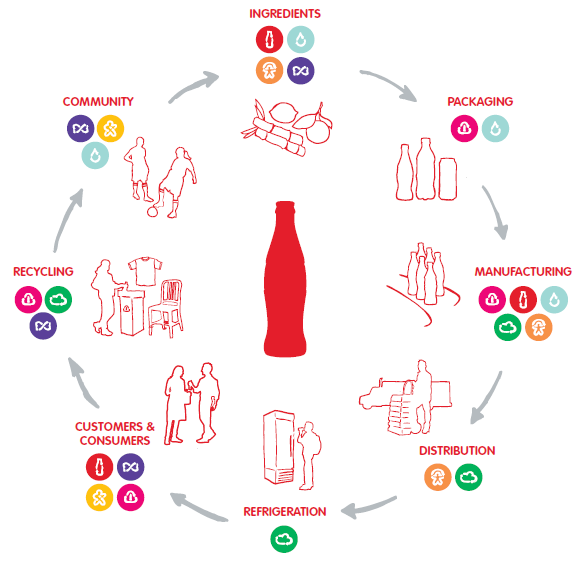 porter s value chain for coca cola Coca-cola founders facts and trivia: the beverage known as coca-cola was invented by a pharmacist, john pemberton in atlanta, georgia in 1886 pemberton invented the syrup and then went to nearby jacobs pharmacy to add the carbonated water.